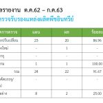 ข้อมูลรายงานพืชอินทรีย์ ต.ค.62 - ก.ค.63