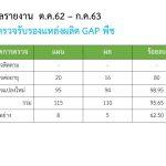 ข้อมูลรายงาน gap ต.ค.62 - ก.ค.63